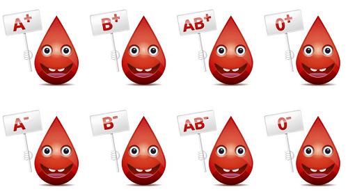 classification des groupes sanguins