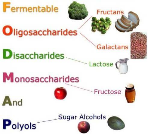 Le régime alimentaire FODMAP