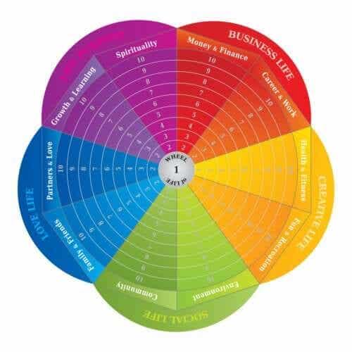 La roue de la vie en tant qu'outil pour le changement